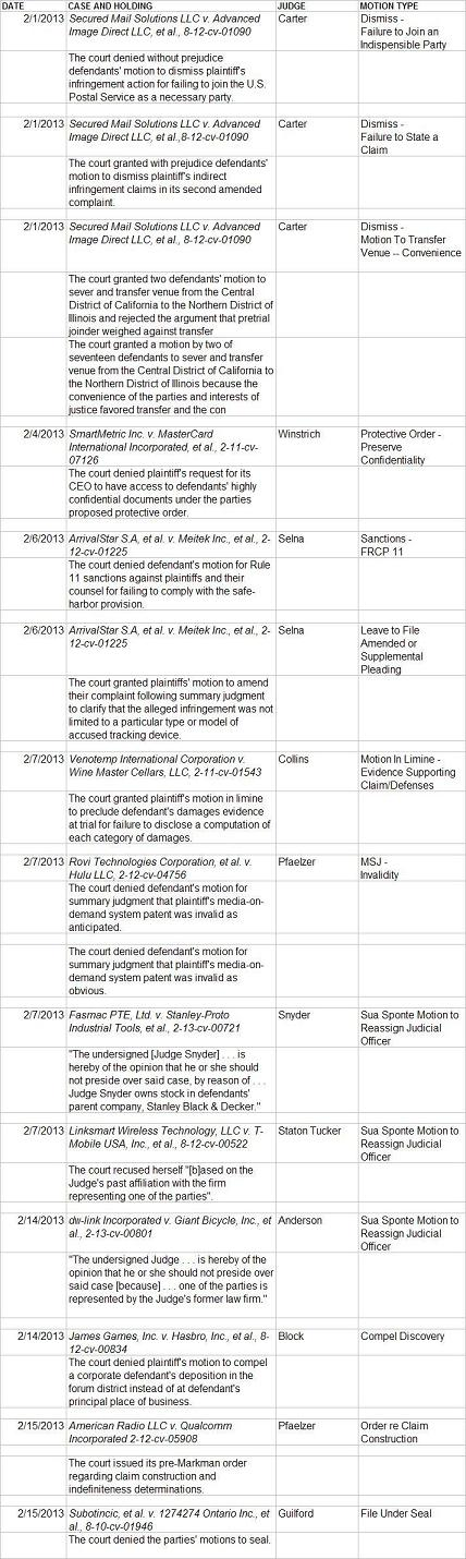 Summary of CACD Decisions 2-1 to 2-15.JPG